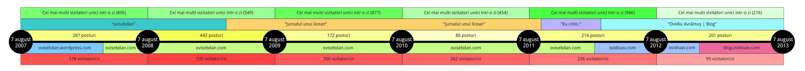 blog-timeline