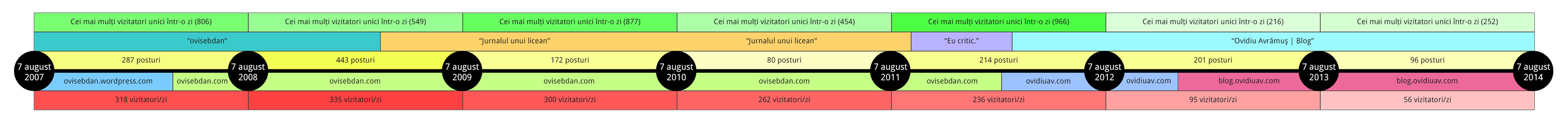 blog-timeline-2014