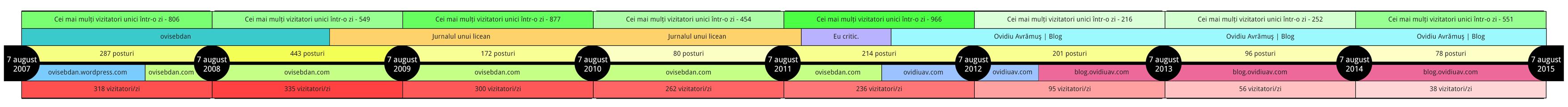 blog-timeline-2015
